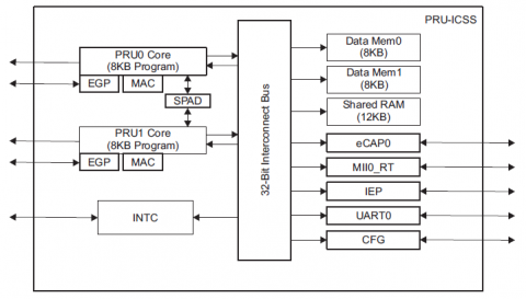 Using the Beaglebone PRU to achieve realtime at low cost
