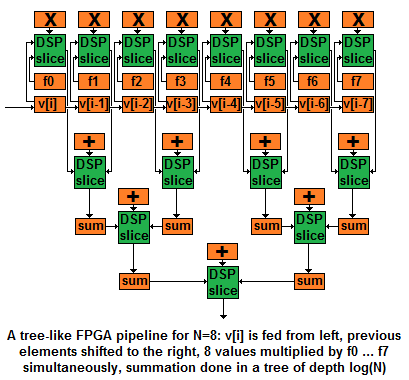 How FPGAs work, and why you'll buy one - Yossi Kreinin